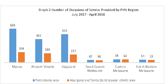 Number of occasions of service provided by PHN region July 2017 to April 2018