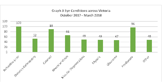 Eye conditions across Victoria October 2017 to March 2018