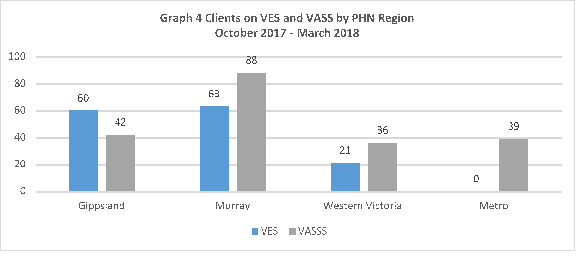 Clients in VES and VASS by PHN region October 2017 to March 2018