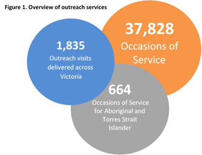 Overview of outreach services_1
