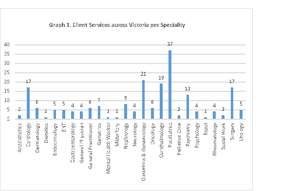 client services across Victoria per specialty